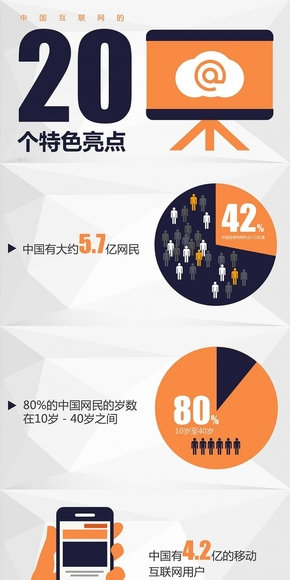 从互联网的20个特色看中国互联网