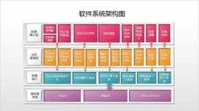 软件系统框架图