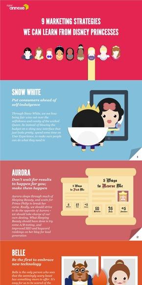 【演界网独家PPT】从迪士尼公主学得的9个营销策略