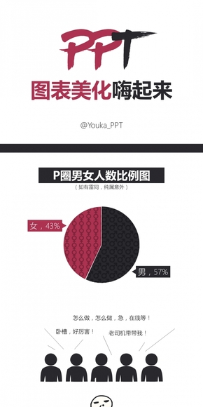 【Youka】PPT图表美化嗨起来