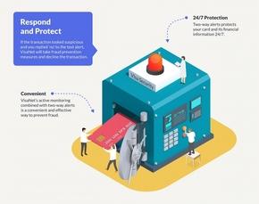 【演界网独家信息图表】矢量三维-VISA安全响应与保护