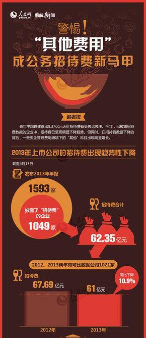 """【演界信息图表】扁平-警惕""""其他费用""""成公务招待费新马甲"""