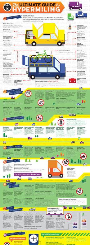【演界信息图表】黄绿欧美-如何提高燃油效率