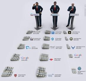 【演界信息图表】高端大气上档次,商务庄重品位高-烧钱的美国总统大选