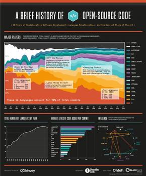 【演界信息图表】彩色明快黑底图例-开放资源的简要历史