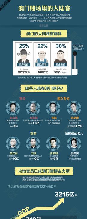 [演界信息图表]杂志风-澳门赌场里的大陆客