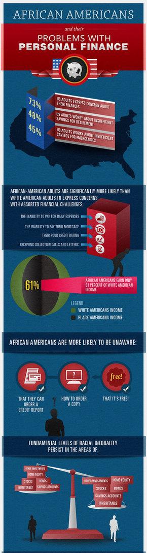 【演界信息图表】蓝色欧美-非裔美国人的金融危机