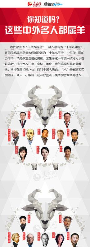 【演界信息图表】文字云-这些中外名人都属羊