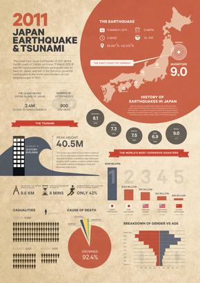 [演界信息图表]红黑杂志风-2011年日本地震海啸