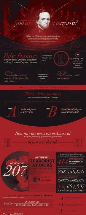 [演界信息图表]红黑杂志风-美国国安局会认为你是恐怖分子么?