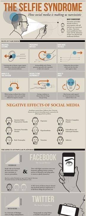 [演界信息图表]杂志风-社交媒体如何让我们变得自恋