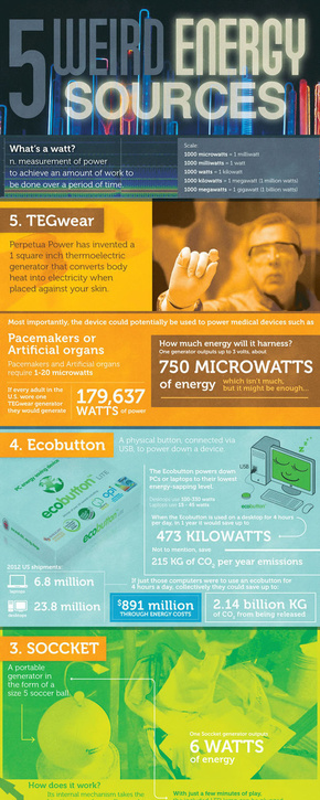 [演界信息图表]多彩杂志风-5种特殊的能源