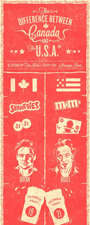 [演界信息图表]红黄手绘风-加拿大和美国的区别