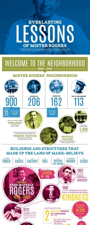 [演界信息图表]商务杂志风-罗杰斯先生最长的教学