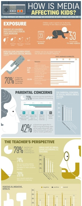 [演界信息图表]商务杂志风-媒体如何影响孩子