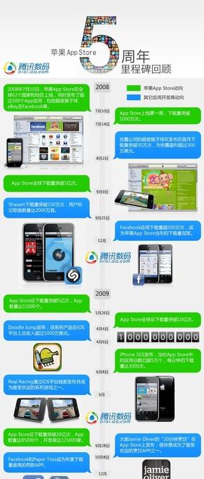 【演界信息图表】扁平化- 苹果5周年里程碑回顾