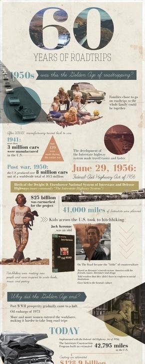 [演界信息图表]商务杂志风-公路旅行60年