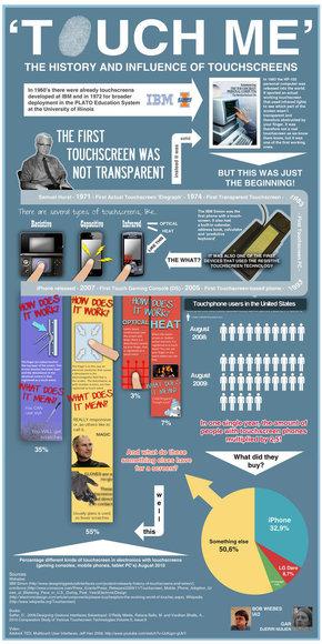 【演界信息图表】复古海报风-触摸屏的历史与影响
