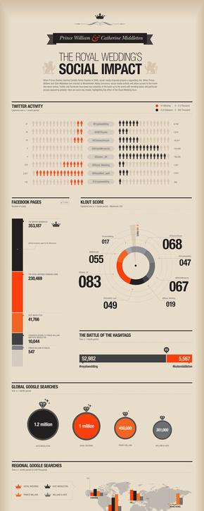 [演界信息图表]复古商务风-皇室婚礼对社会的影响