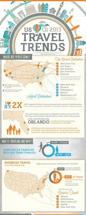 [演界信息图表]复古商务风-美国旅游趋势