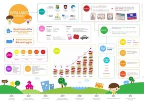 【演界信息图表】卡通风-evfia的学校