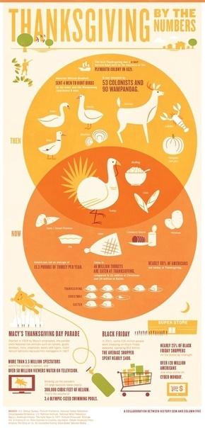 [演界信息图表]复古海报风-感恩节演变