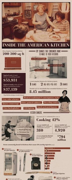 [演界信息图表]复古杂志风-美国厨房