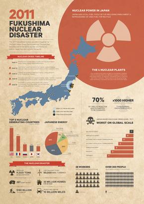 [演界信息图表]复古杂志风-2011福克核灾