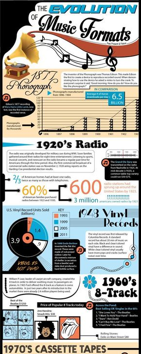 【演界信息图表】黑色复古风-音乐格式的进化