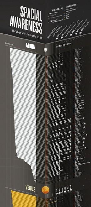 【演界信息图表】IOS设计-空间意识