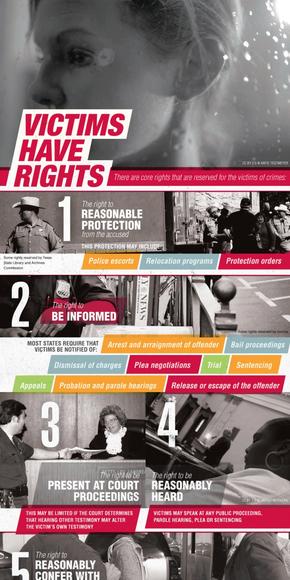 [演界信息图表]复古海报风-受害者的权利