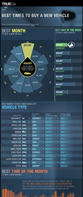 [演界信息图表]商务杂志风-买车的最佳时机