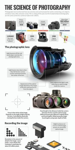 [演界信息图表]实物科技风-摄影的科学