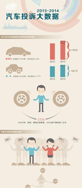 【演界信息图表】扁平化设计-汽车投诉大数据
