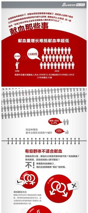 【演界信息图表】扁平设计-献血那些事
