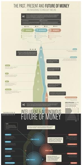 [演界信息图表]科技商务风-金钱的过去现在未来