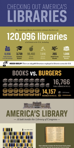 [演界信息图表]学术风-美国图书馆
