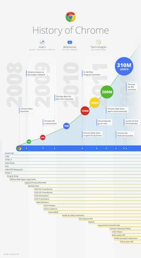 【演界信息图表】清新简约-Chrome的历史