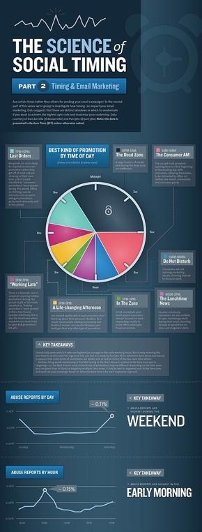 [演界信息图表]商务微粒体-社交时间中的科学