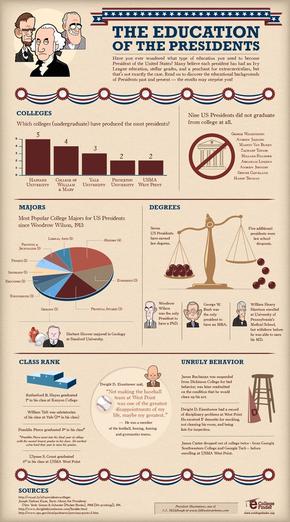 【演界信息图表】复古风-总统们的学历