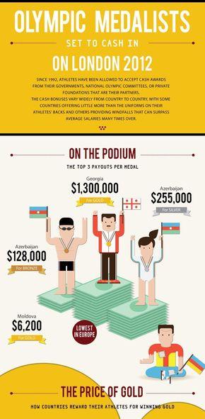 [演界信息图表]多彩扁平风-伦敦奥运会金牌得主现金奖励