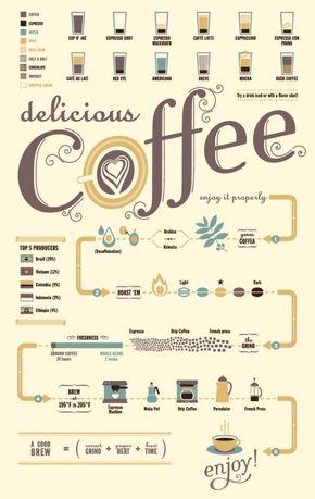 [演界信息图表]小清新扁平风-美味的咖啡