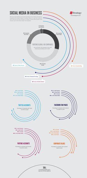 [演界信息图表]环形图-商业中的社交媒体