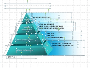 多层递进关系-立体金字塔