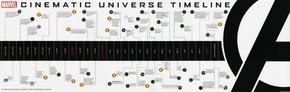 [演界信息图表]海报风-漫威电影时间线