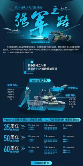 【演界信息图表】扁平科技-我国历次大阅兵见证的强军之路