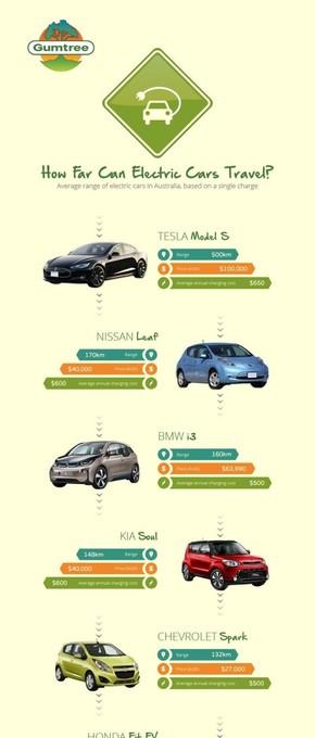 【演界网独家信息图表】扁平化-充电汽车能跑多远