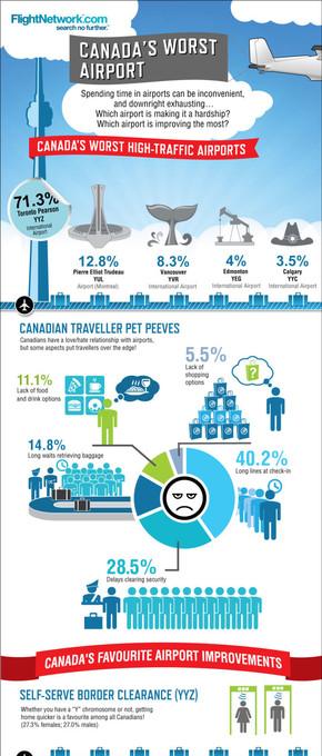 【演界网独家信息图表】扁平化-加拿大最烂的机场
