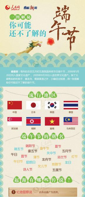 【演界信息图表】中国风-端午节的历史