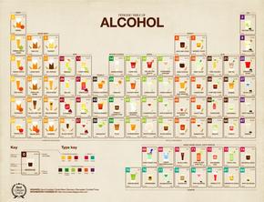 【演界網獨家信息圖表】扁平化-酒的元素周期表